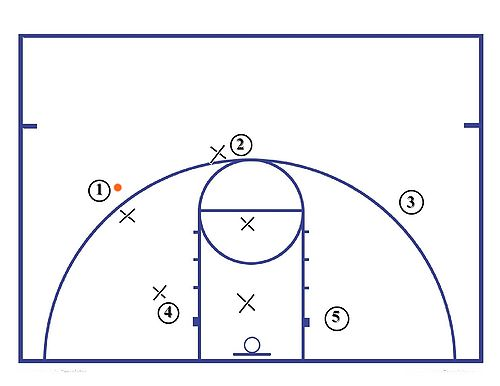 dribbling basketball übungen